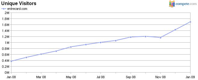 EntreCard Growing!